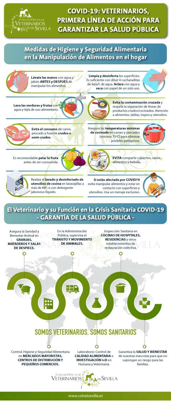 COVID-19. Veterinarios y Salud Pública